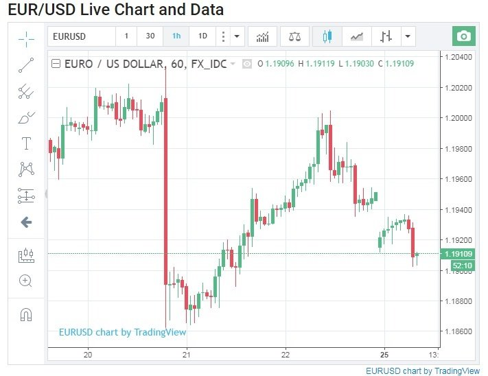 What Does It Mean For The Euro