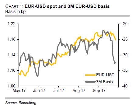 Forex eur aud forward rates аналитика прогнозы forex