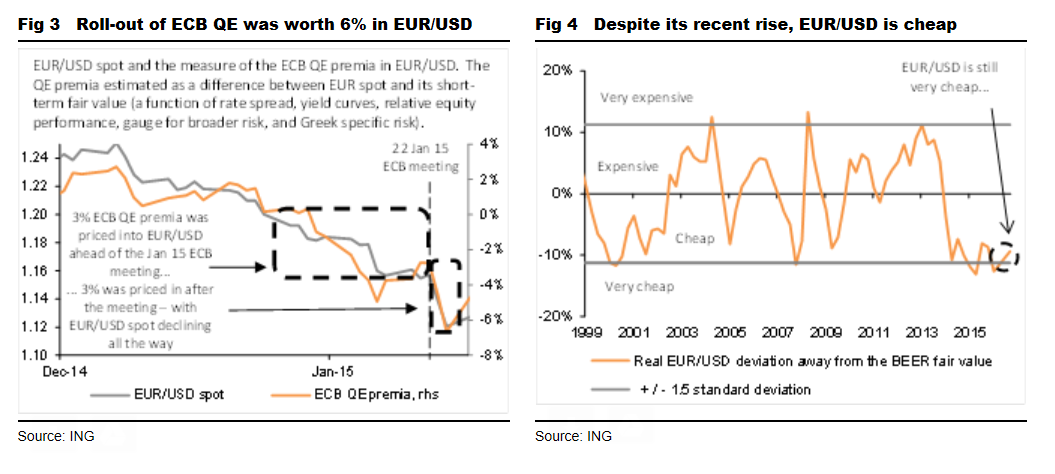 Euro V Dollar Ing Research