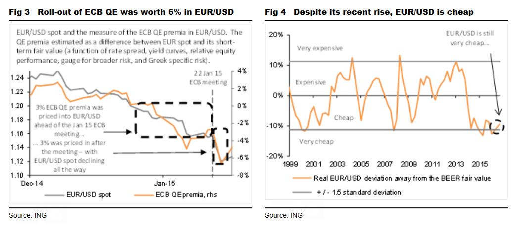 Euro V Dollar Ing Research
