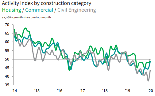 Manufacturing purchasing managers' index up in January