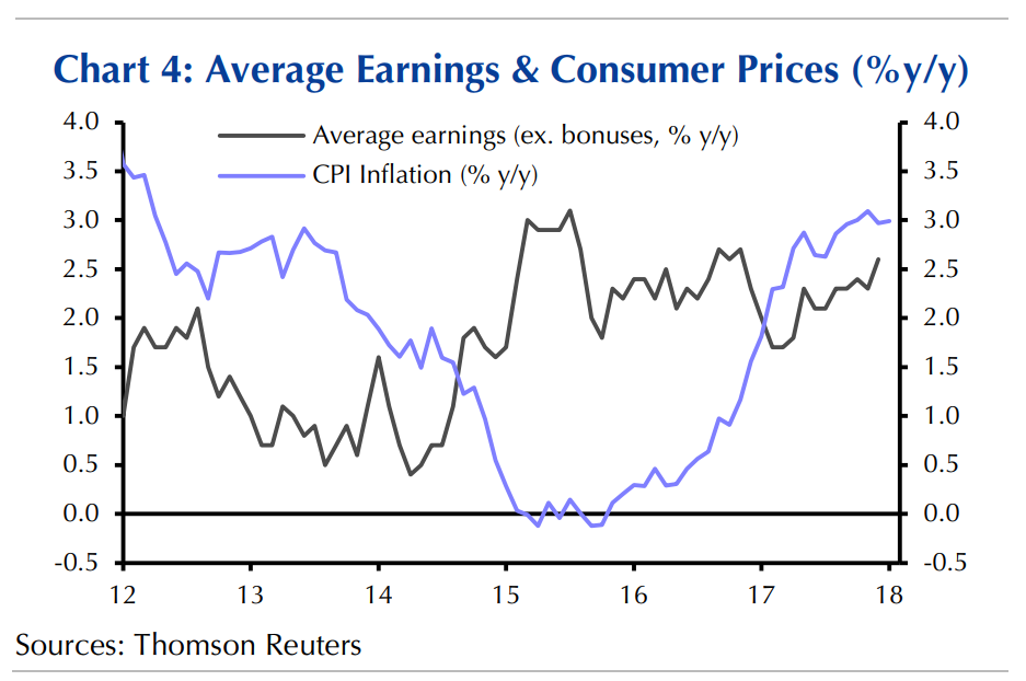 UK CPI and Earnings