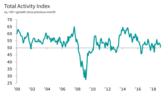 UK Construction at 10 month low