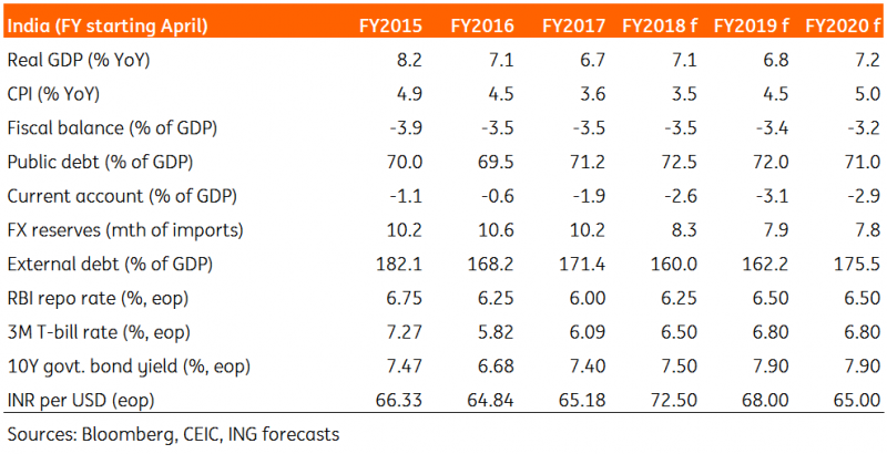 Above Ing Economics Forecasts For India