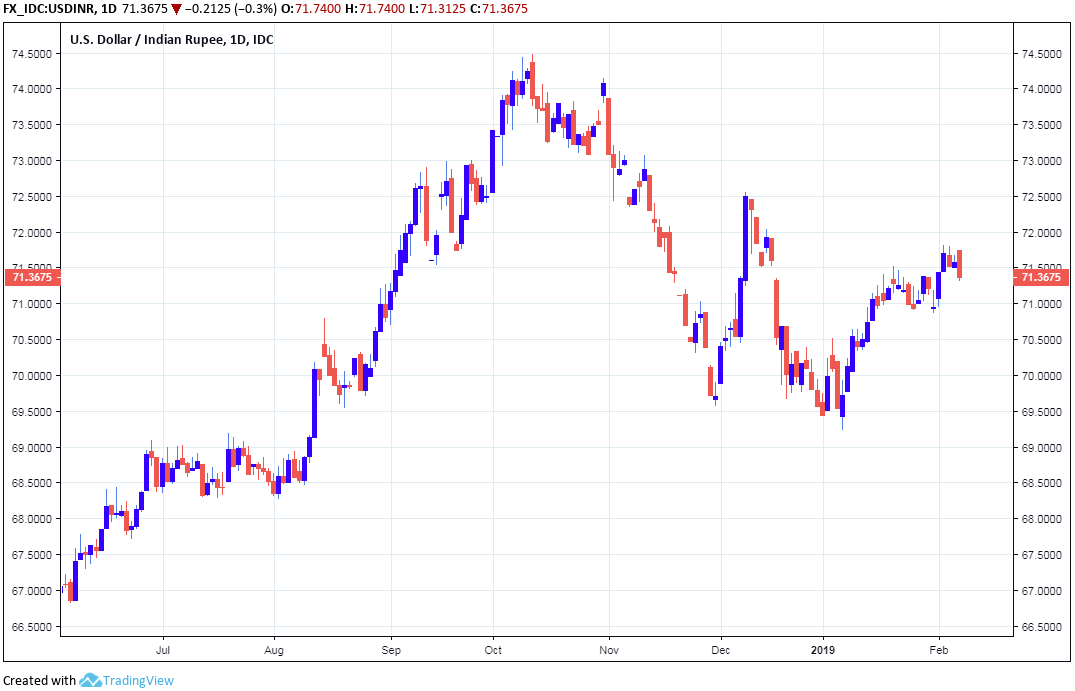 Lower Domestic Rates Will Sustain The Inr S Underperformance Throughout 2019 We Maintain Our View Of Usd Rate Re Testing 73
