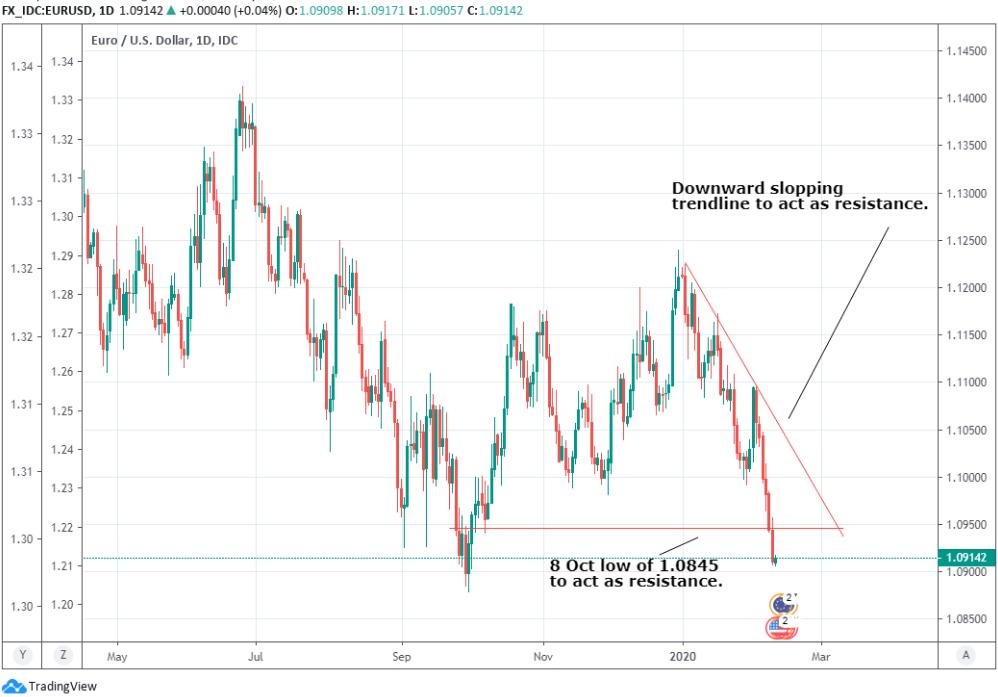 Euro Dollar Charts Remain Bearish And