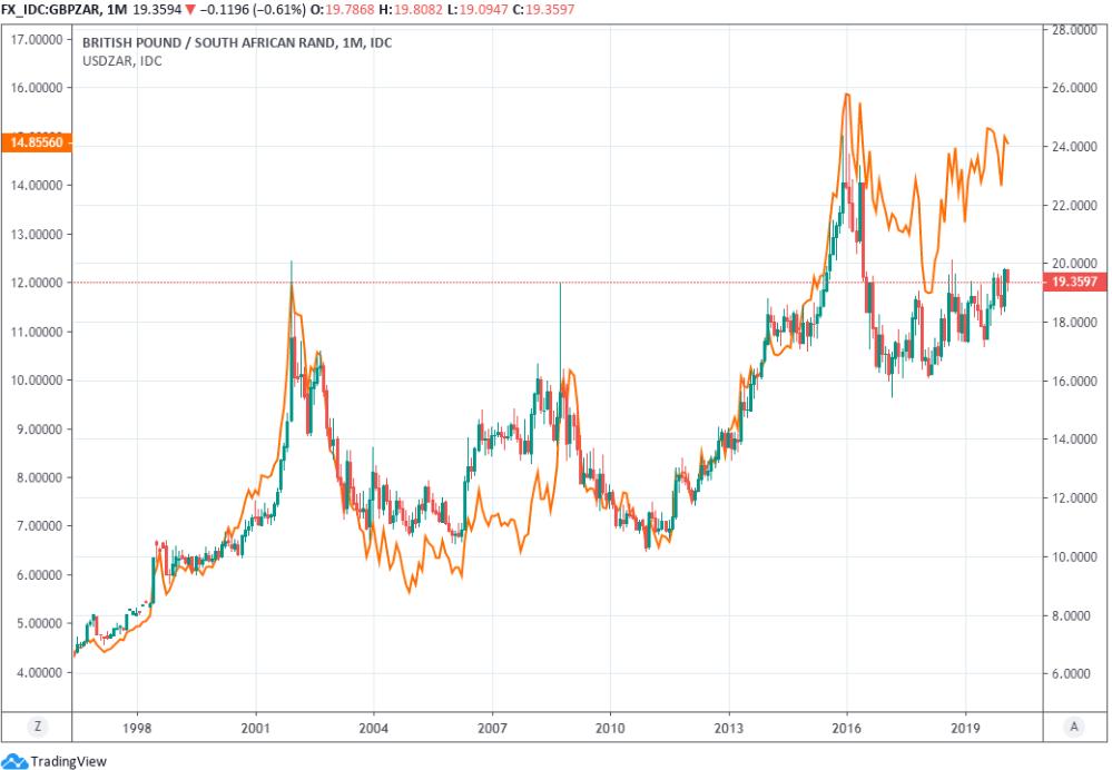 https://www.poundsterlinglive.com/images/graphs/February-14-ERF-GBP-ZAR-USD-ZAR-Monthly.png