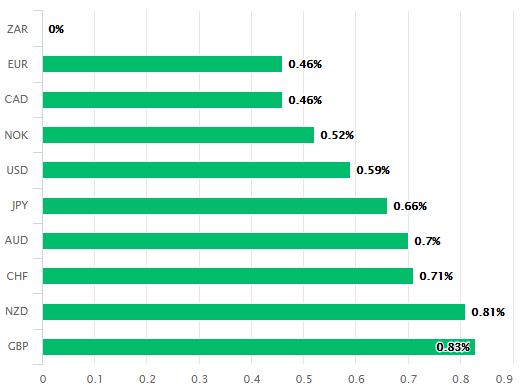 https://www.poundsterlinglive.com/images/graphs/February-14-ERF-ZAR-Performance.png