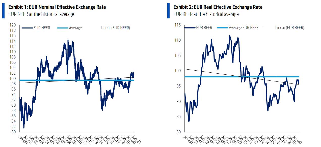 Taux euro-dollar, préoccupations de la BCE en matière de change et deux perspectives concurrentes pour 2021 - Championnat d'Europe de Football 2020