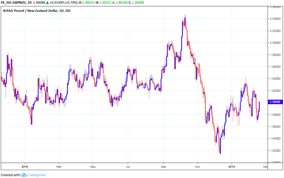 Above Pound To New Zealand Dollar Rate Shown At Daily Intervals