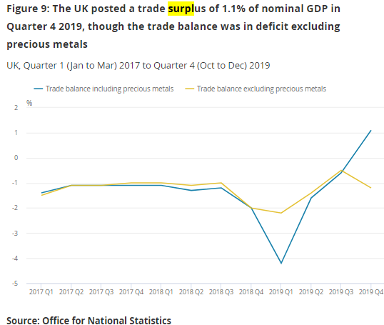 UK GDP growth flat at the end of 2019