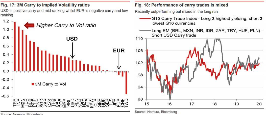 https://www.poundsterlinglive.com/images/graphs/Ferbuary-13-ERF-Carry-Trades-Nomura.png
