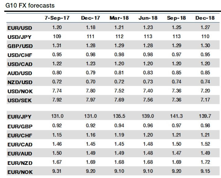 Societe Generale Exchange Rate Forecast Update: Pound, Dollar to Struggle, Euro to Continue Leading the Pack