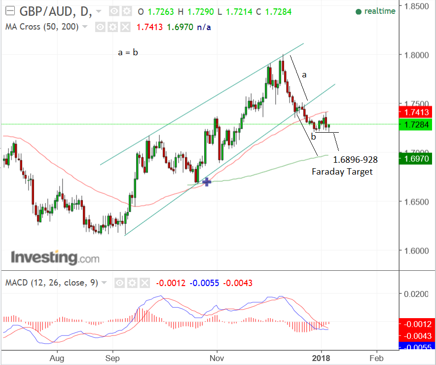 Faraday research forex