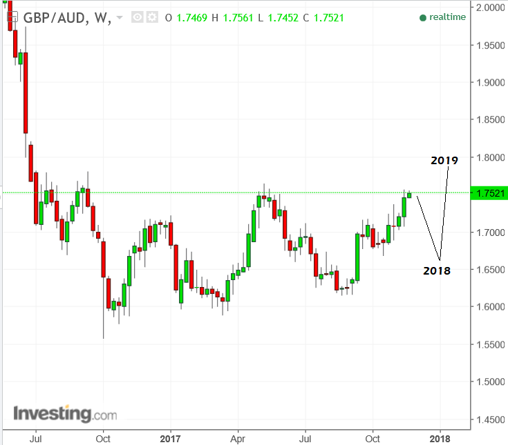 Gbp Aud Nov20 Unicredit Forecast Usd Will Reach 1 37 By End Of 2018 And 42 2019