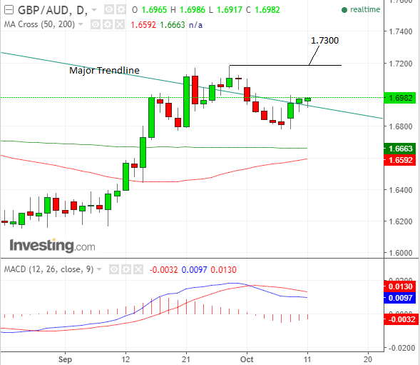 GBP AUD Oct11 day