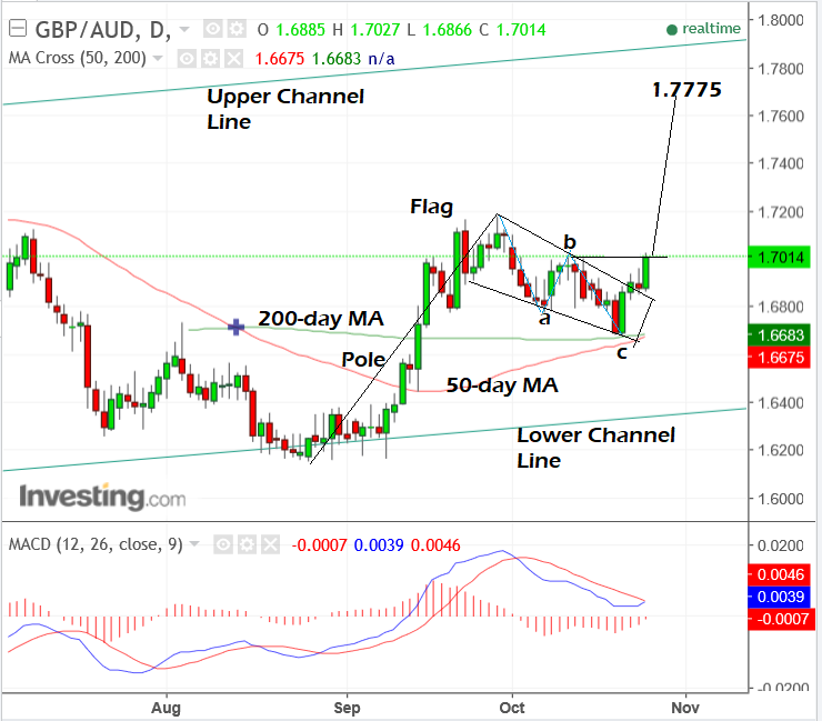 GBP AUD Oct25 day