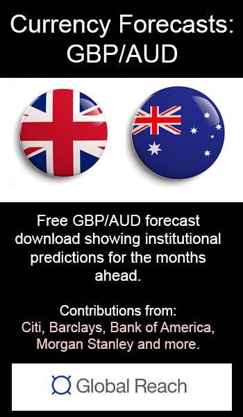 GBPAUD Forecast