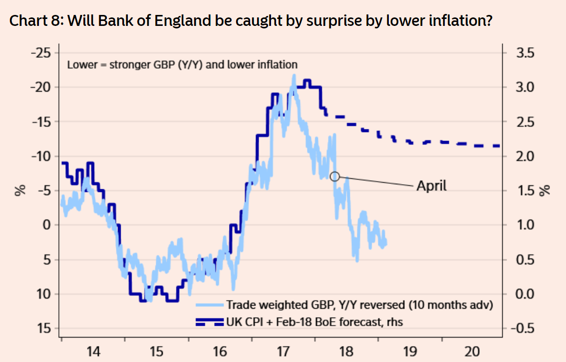 5 day pound to euro rate forecast bullish but watch key uk data we dont buy into the current market pricing of bank of england and while a hike in may seems settled there is no big reason to expect bank of england to biocorpaavc Image collections