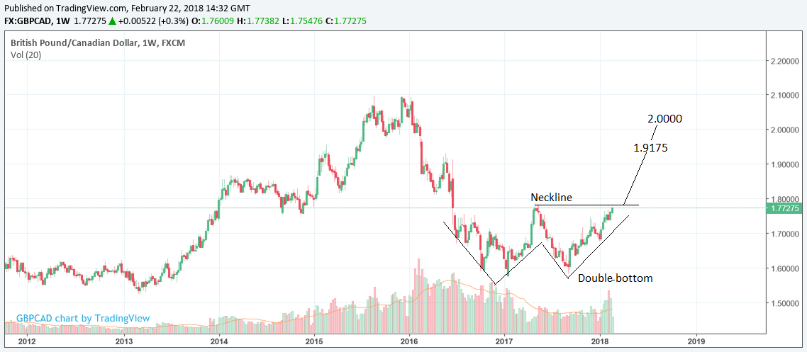 Above Pound To Canadian Dollar Rate Chart