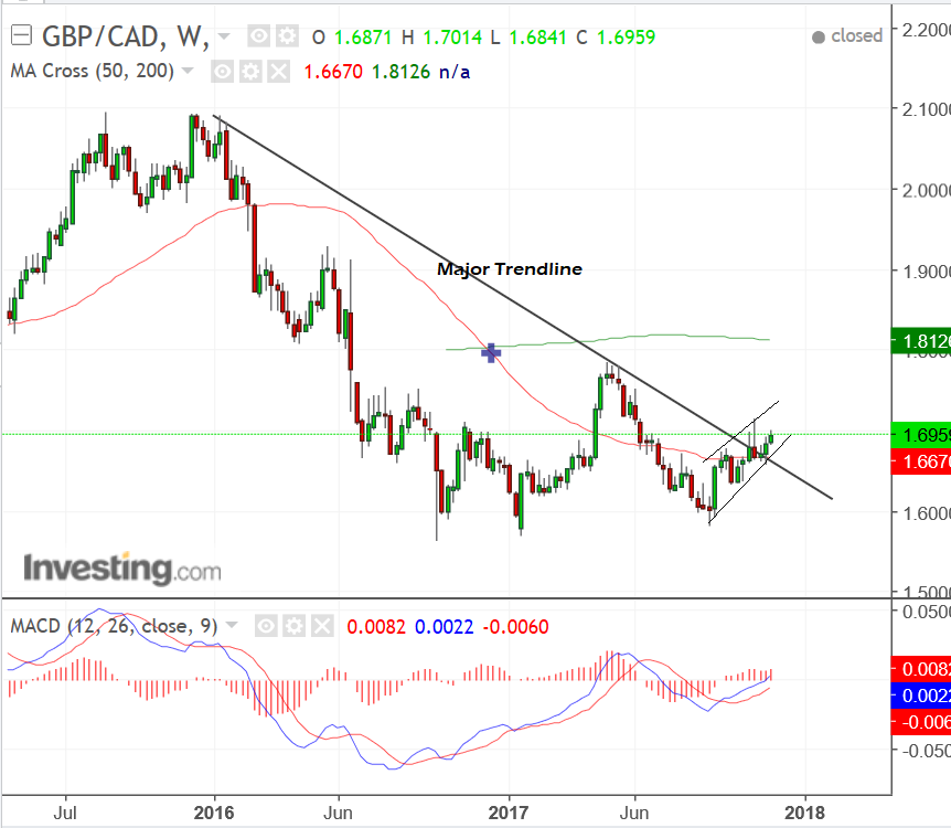 The Pound To Canadian Dollar Exchange Rate Is Seen Rising In A Channel Which Has Recently Broken Above Major Multi Month Trendline As Shown On
