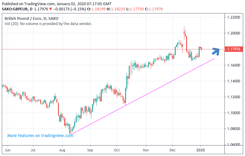 Pound Euro Exchange Rate Uptrend Intact