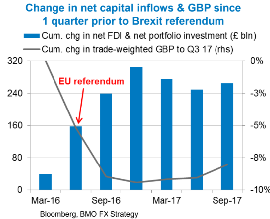 Further Support For Sterling Will Be Found From Economic Fundamentals With Gallo Believing The Uk Economy Is Partaking In Global Upswing As Evidenced By