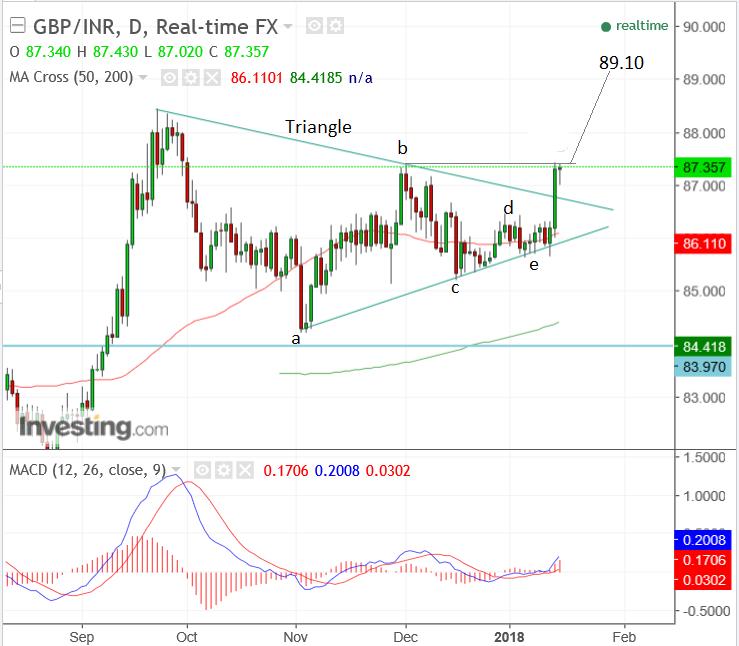 GBP/INR Chart