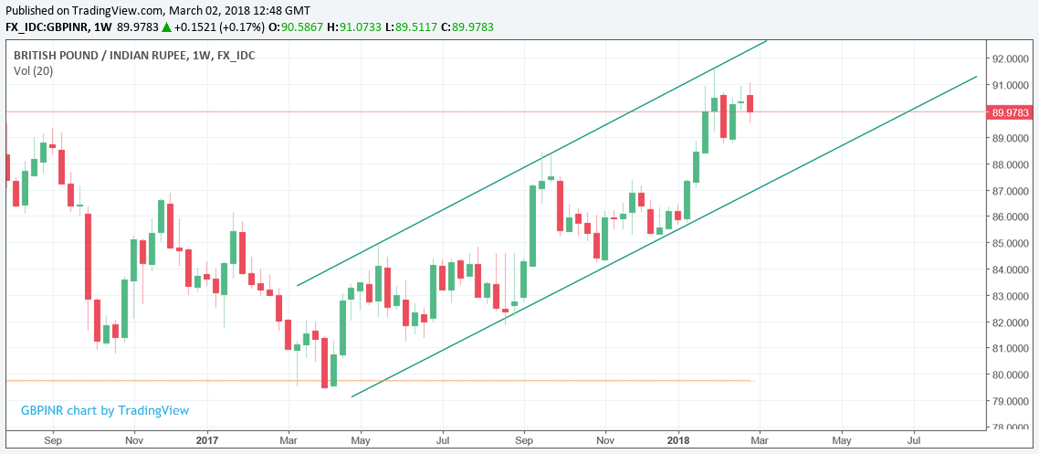 Above The Pound To Ru Exchange Rate Is Enjoying A Strong Uptrend