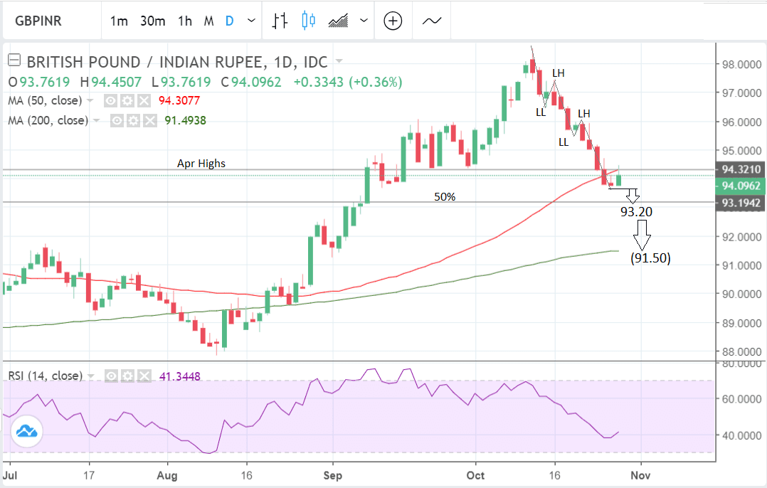 Gbp To Inr Daily