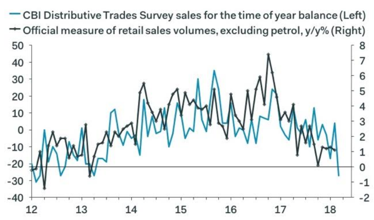 Retail sales volumes and values higher in February