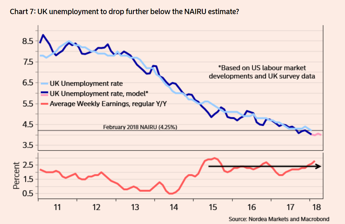 UK unemployment below NAIRU