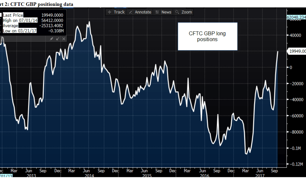 CFTC demand for Sterling