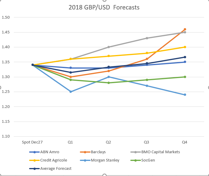 Above Pound Sterling Live Compilation Of Forecasts