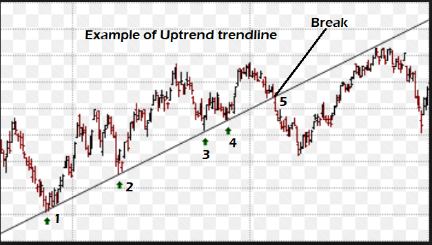 GBP USD Nov14 uptrend