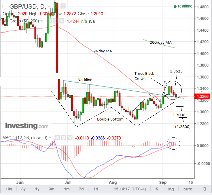 Gbp To Usd Conversion Forecast Week Ahead