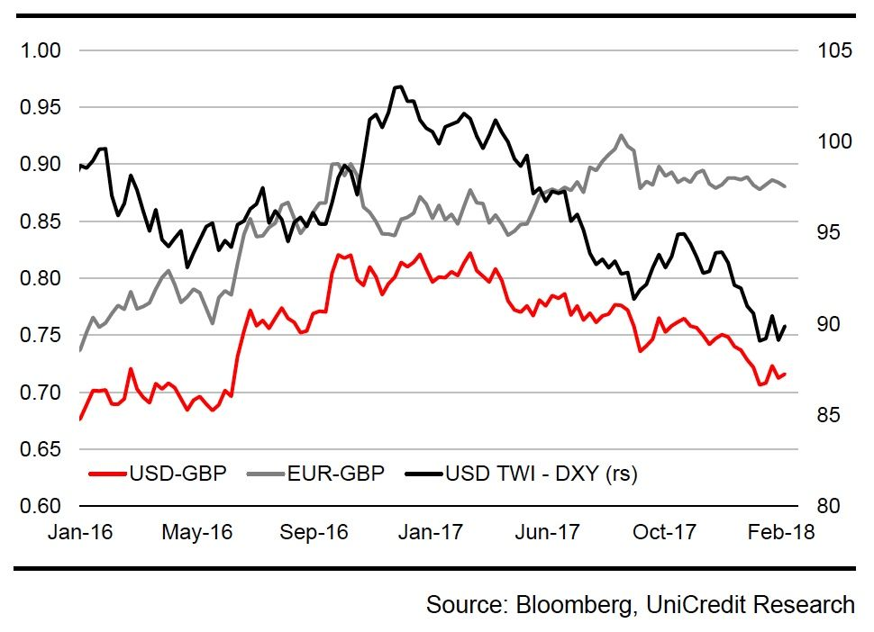 GBP USD Tied To Dollar Weakness