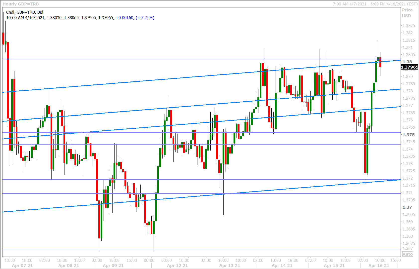 GBP to USD technicals