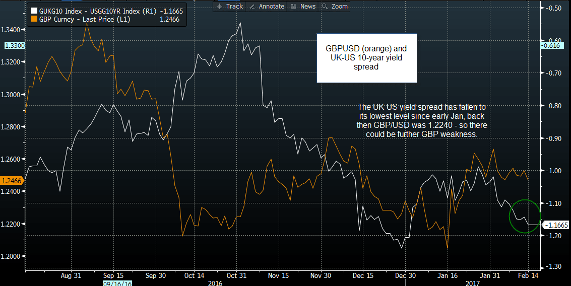 GBP vs USD on 2-year spreads