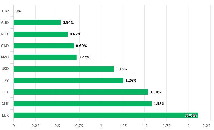 https://www.poundsterlinglive.com/images/graphs/GBP-past-week.png