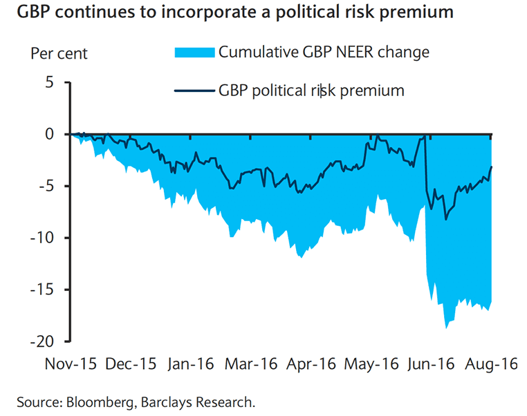 Political risk premium weighs on Sterling