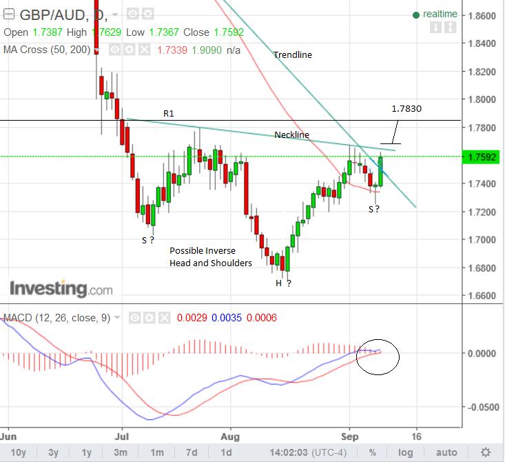 Forex rate market watch