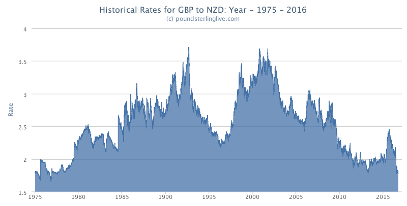 Best Gbp To Nzd Since 1975