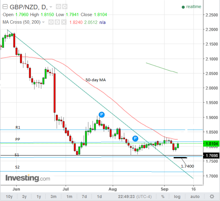 Forexpros gbp nzd