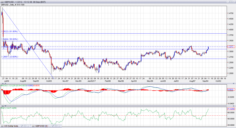 The us dollar suffers worst week since june pound to dollar rate pound to dollar rate edging higher nvjuhfo Gallery