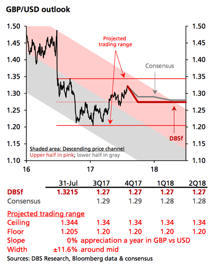 DBS US Dollar projections