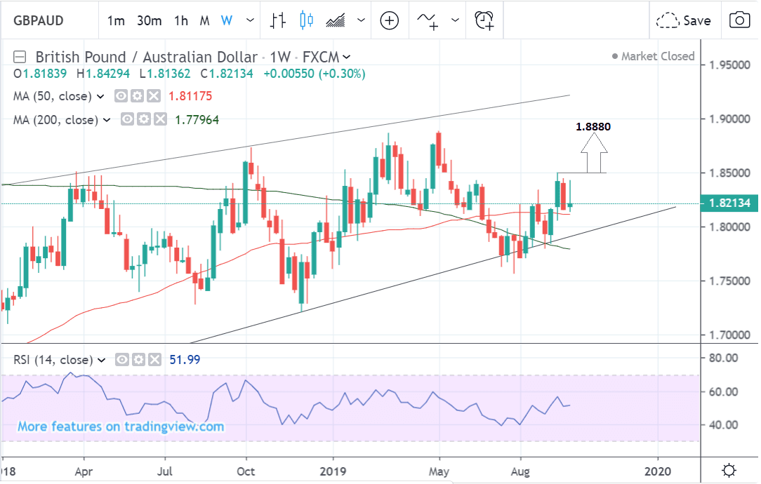 Weekly GBP AUD