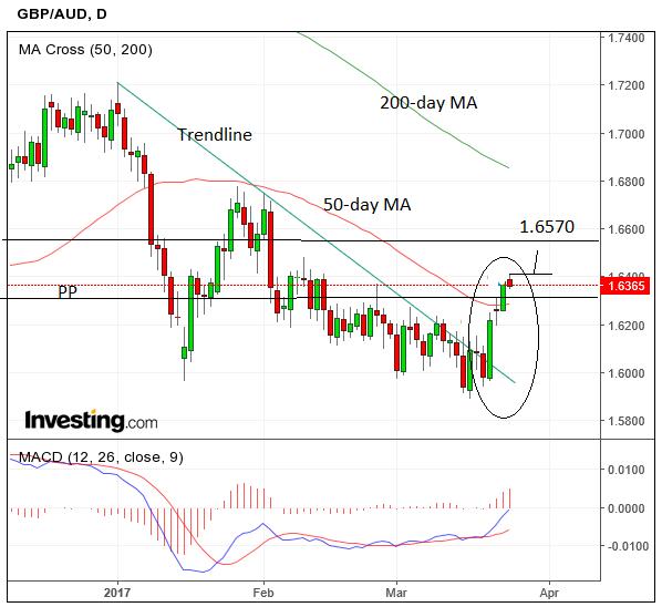 NZ dollar touches week-high vs British pound