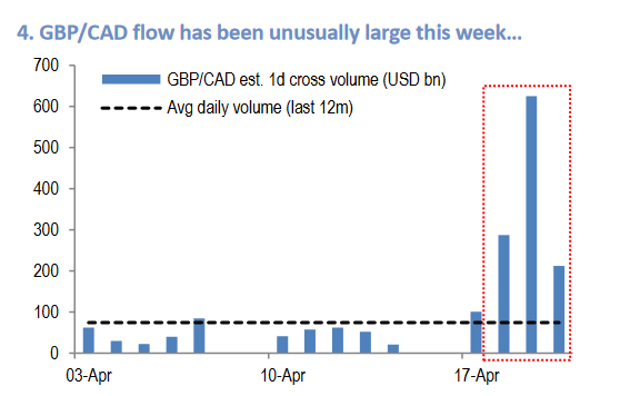 GBPCAD trading volume
