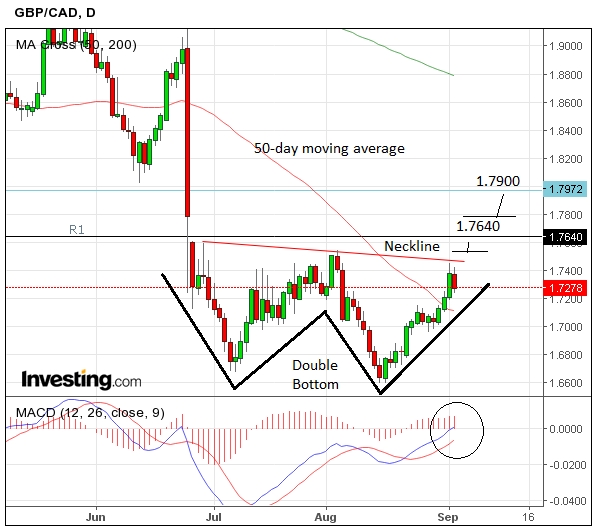 cad  the pound to canadian dollar forecast for week ahead